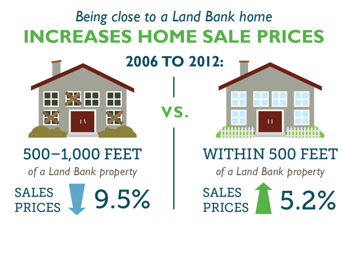 Infographic explaining benefit of living near a land bank property