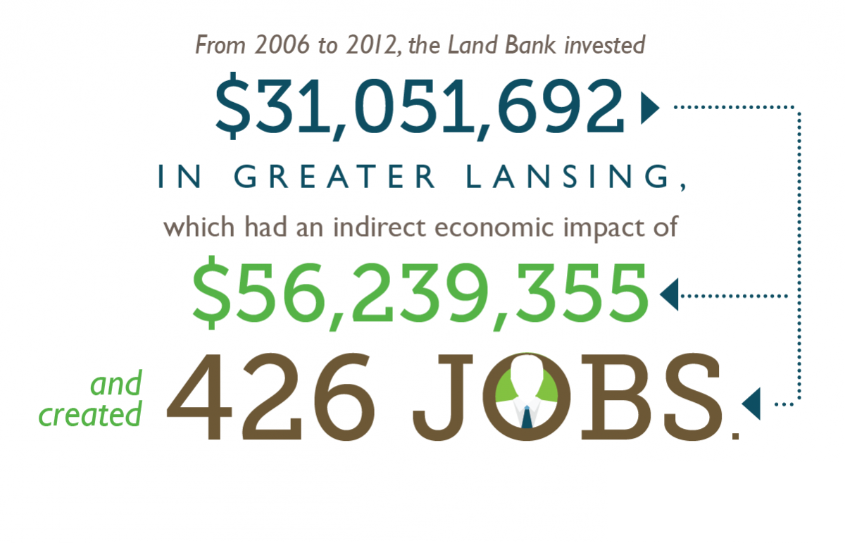 Infographic explaining land bank's local investment